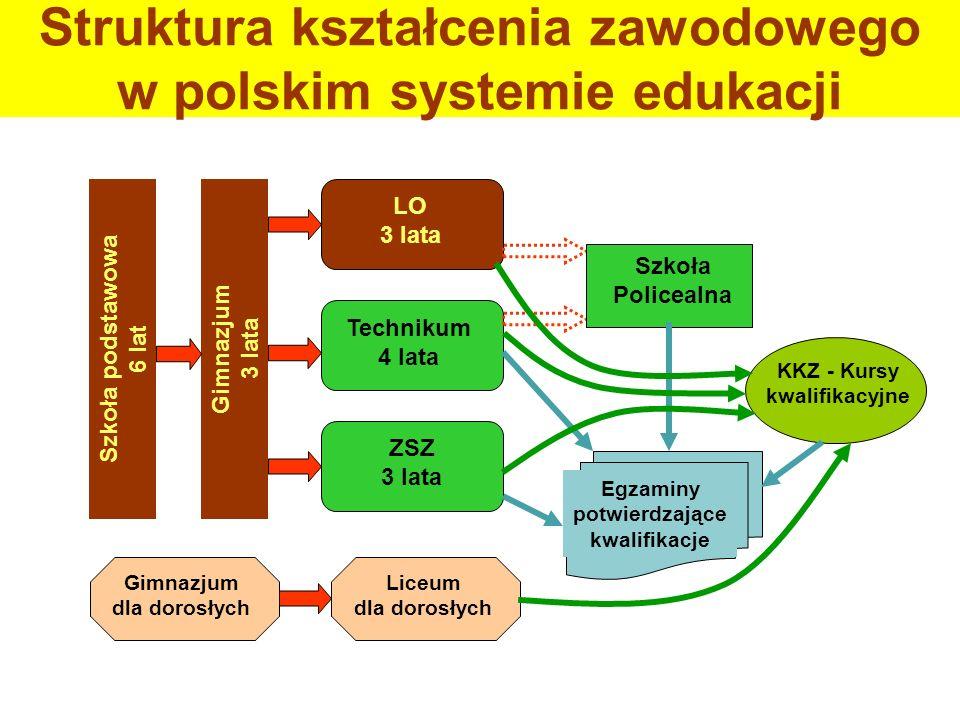 Struktura kształcenia zawodowego w polskim systemie edukacji Szkoła podstawowa 6 lat Gimnazjum 3 lata LO 3 lata Technikum 4 lata ZSZ 3 lata KKZ - Kurs