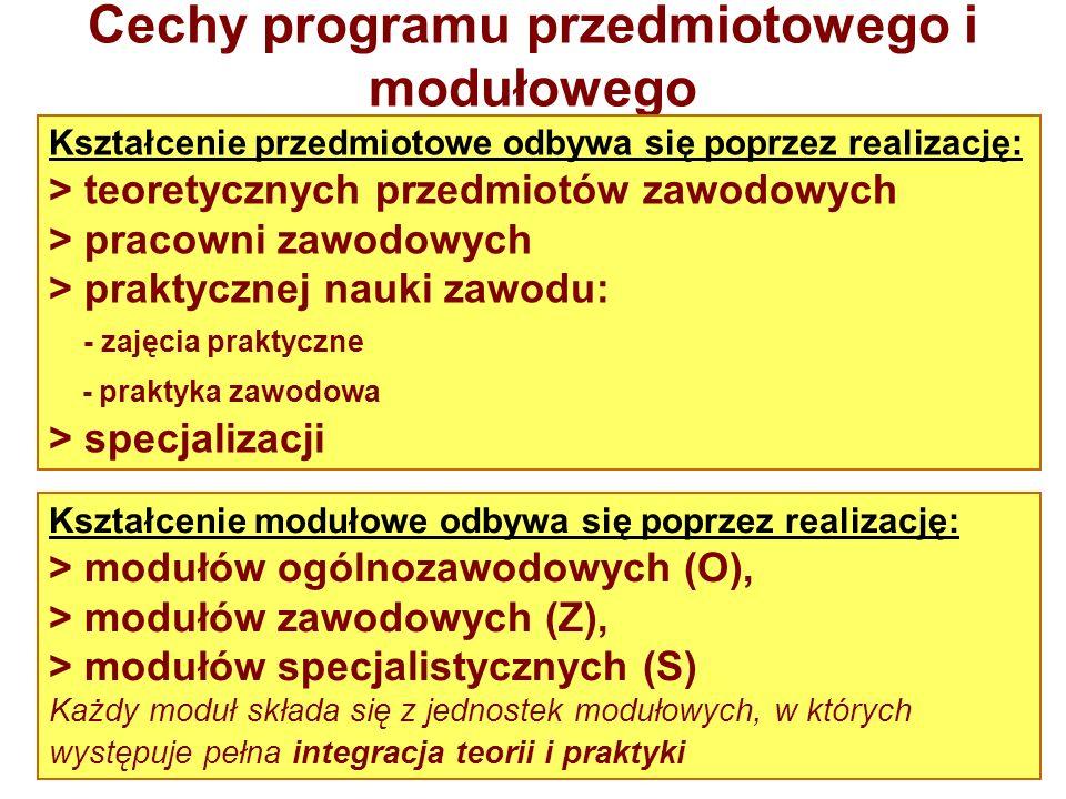 Cechy programu przedmiotowego i modułowego Kształcenie przedmiotowe odbywa się poprzez realizację: > teoretycznych przedmiotów zawodowych > pracowni z