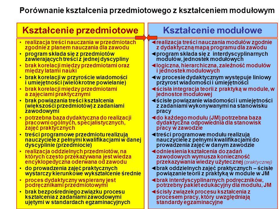 Porównanie kształcenia przedmiotowego z kształceniem modułowym realizacja treści nauczania w przedmiotach zgodnie z planem nauczania dla zawodu progra