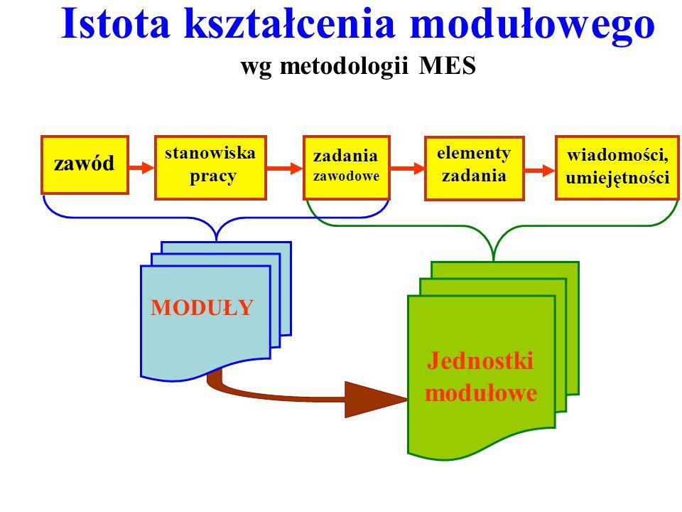 zawód stanowiska pracy zadania zawodowe elementy zadania wiadomości, umiejętności Istota kształcenia modułowego wg metodologii MES MODUŁY Jednostki mo