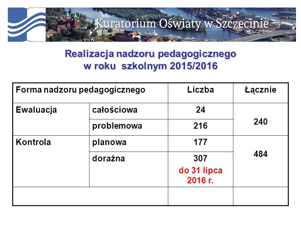Realizacja nadzoru pedagogicznego w roku szkolnym 2015/2016 Forma nadzoru pedagogicznegoLiczbaŁącznie Ewaluacjacałościowa24 240 problemowa216 Kontrolaplanowa177 484 doraźna307 do 31 lipca 2016 r.