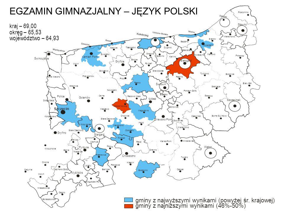 EGZAMIN GIMNAZJALNY – JĘZYK POLSKI kraj – 69,00 okręg – 65,53 województwo – 64,93