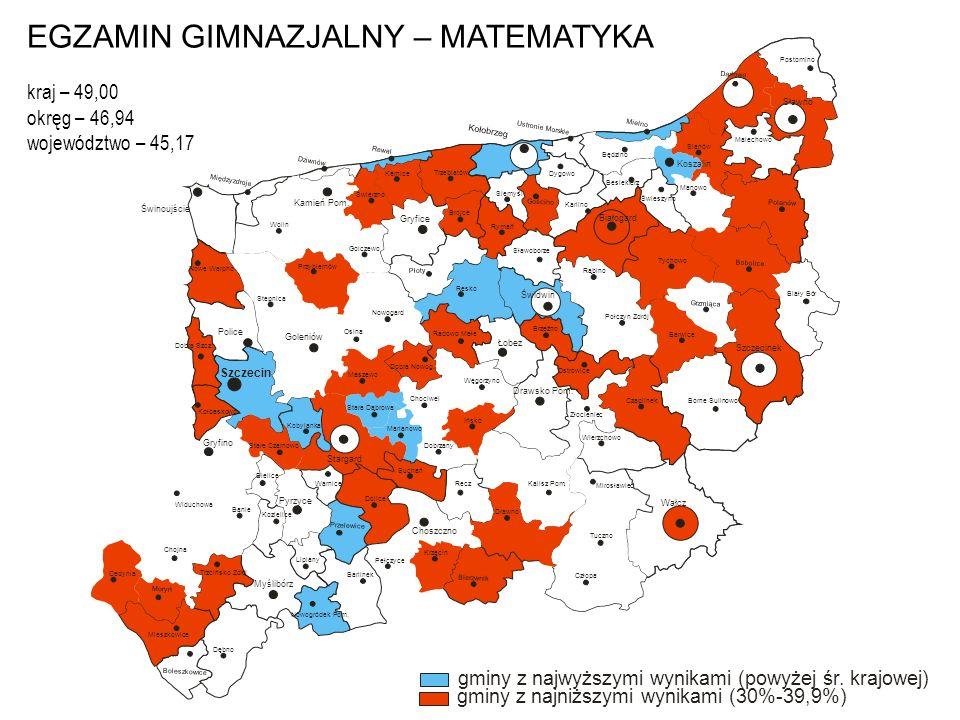 EGZAMIN GIMNAZJALNY – MATEMATYKA kraj – 49,00 okręg – 46,94 województwo – 45,17