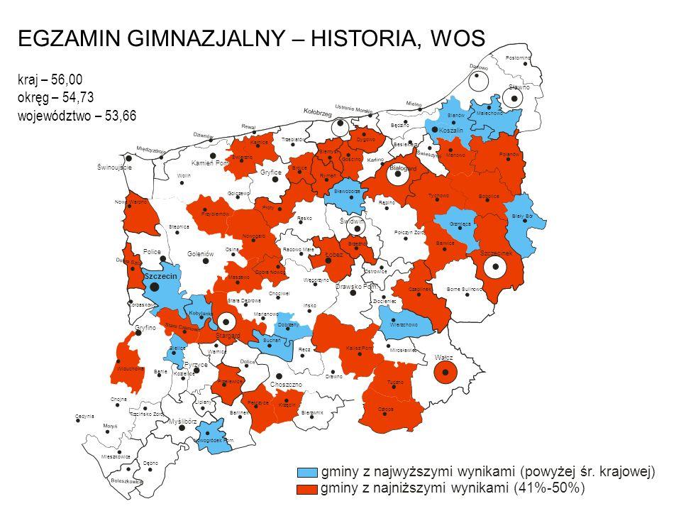 EGZAMIN GIMNAZJALNY – HISTORIA, WOS kraj – 56,00 okręg – 54,73 województwo – 53,66
