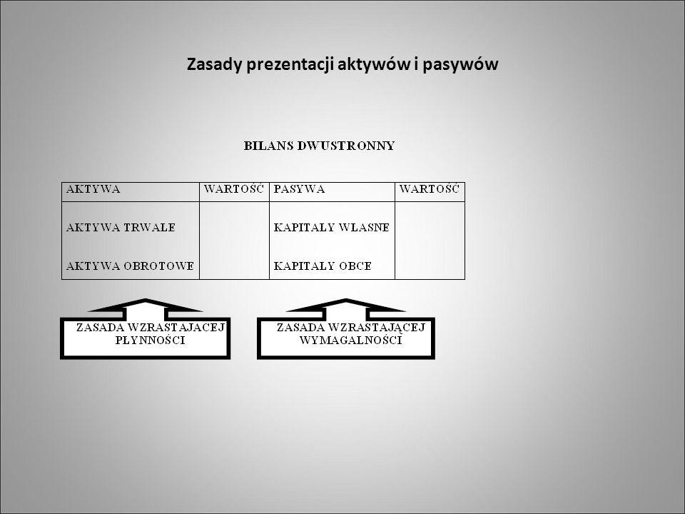 Zasady prezentacji aktywów i pasywów