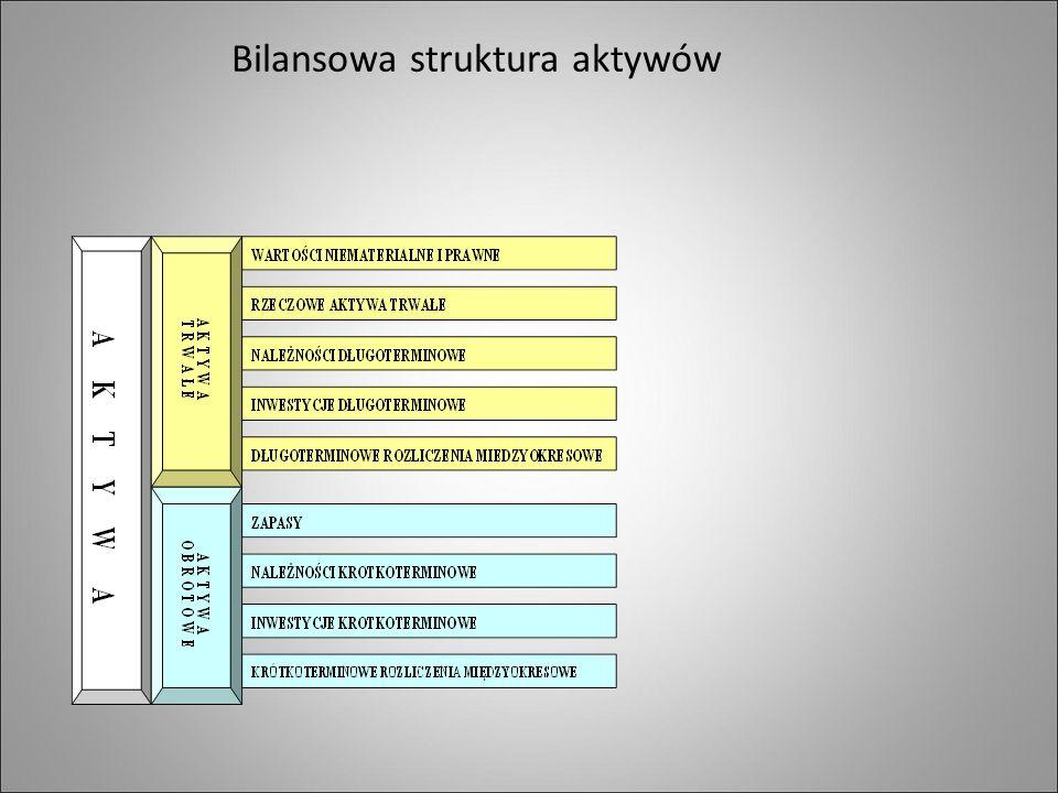 Bilansowa struktura aktywów