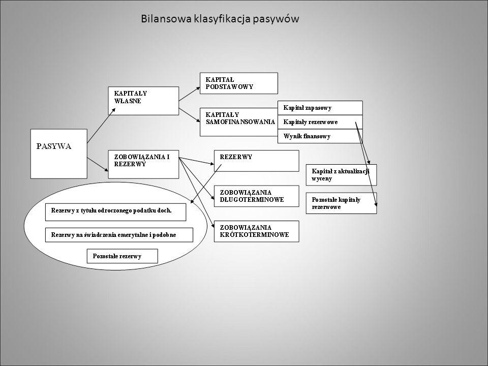 Bilansowa klasyfikacja pasywów