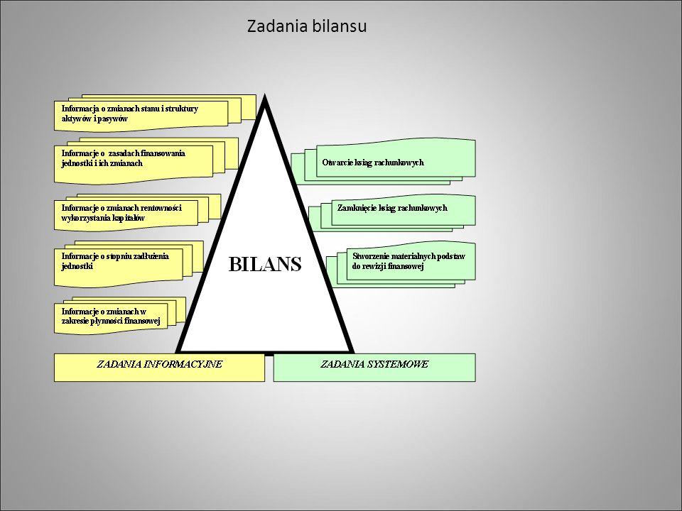 Zadania bilansu