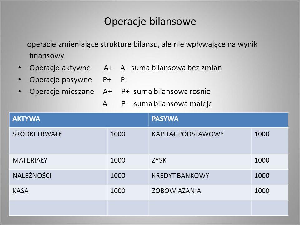 Operacje bilansowe operacje zmieniające strukturę bilansu, ale nie wpływające na wynik finansowy Operacje aktywne A+ A- suma bilansowa bez zmian Operacje pasywne P+ P- Operacje mieszane A+ P+ suma bilansowa rośnie A- P- suma bilansowa maleje AKTYWAPASYWA ŚRODKI TRWAŁE1000KAPITAŁ PODSTAWOWY1000 MATERIAŁY1000ZYSK1000 NALEŻNOŚCI1000KREDYT BANKOWY1000 KASA1000ZOBOWIĄZANIA1000