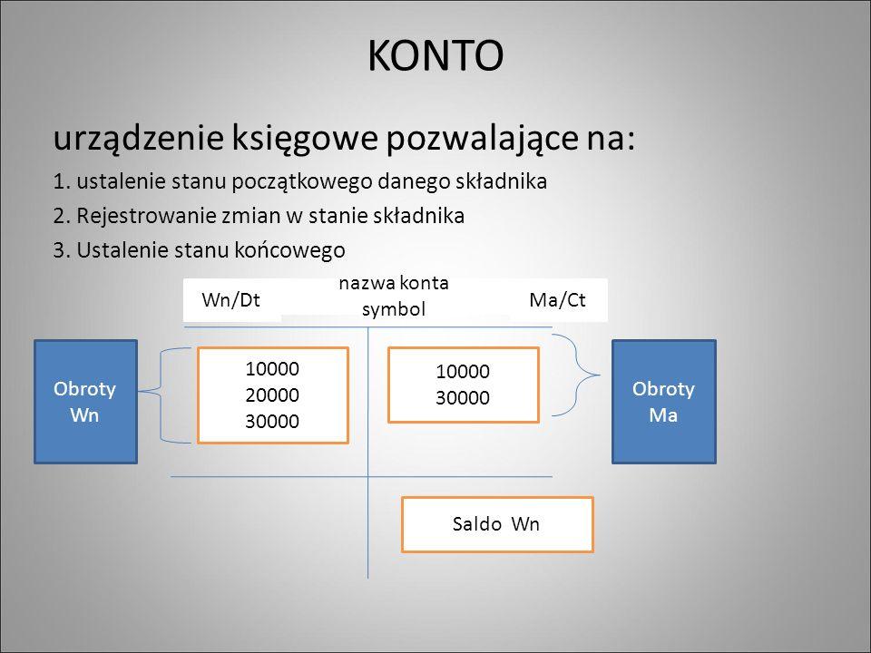 KONTO urządzenie księgowe pozwalające na: 1. ustalenie stanu początkowego danego składnika 2.