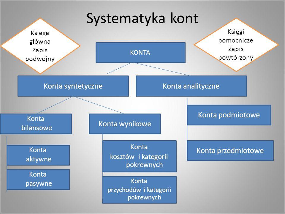 Systematyka kont KONTA Konta syntetyczneKonta analityczne Konta wynikowe Konta bilansowe Konta przedmiotowe Konta podmiotowe Konta aktywne Konta pasywne Konta kosztów i kategorii pokrewnych Konta przychodów i kategorii pokrewnych Księga główna Zapis podwójny Księgi pomocnicze Zapis powtórzony