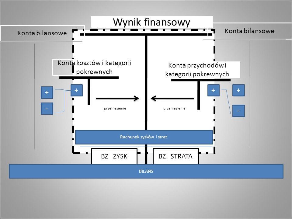 Wynik finansowy Konta przychodów i kategorii pokrewnych Konta kosztów i kategorii pokrewnych + Konta bilansowe - + ++ - przeniesienie BZ ZYSKBZ STRATA Rachunek zysków i strat BILANS
