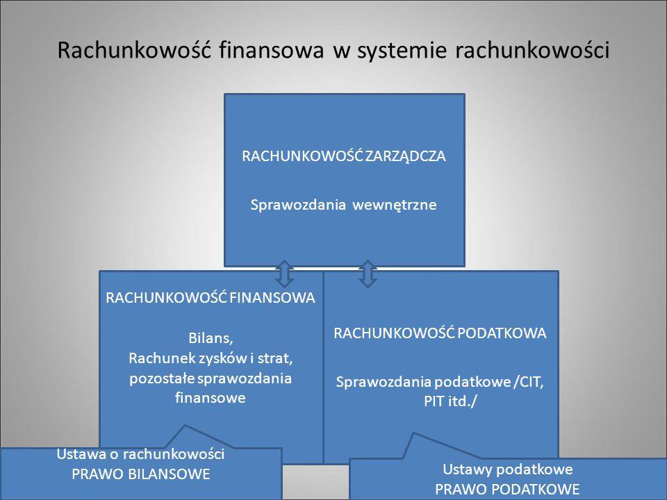 Rachunkowość finansowa w systemie rachunkowości RACHUNKOWOŚĆ FINANSOWA Bilans, Rachunek zysków i strat, pozostałe sprawozdania finansowe RACHUNKOWOŚĆ PODATKOWA Sprawozdania podatkowe /CIT, PIT itd./ RACHUNKOWOŚĆ ZARZĄDCZA Sprawozdania wewnętrzne Ustawa o rachunkowości PRAWO BILANSOWE Ustawy podatkowe PRAWO PODATKOWE
