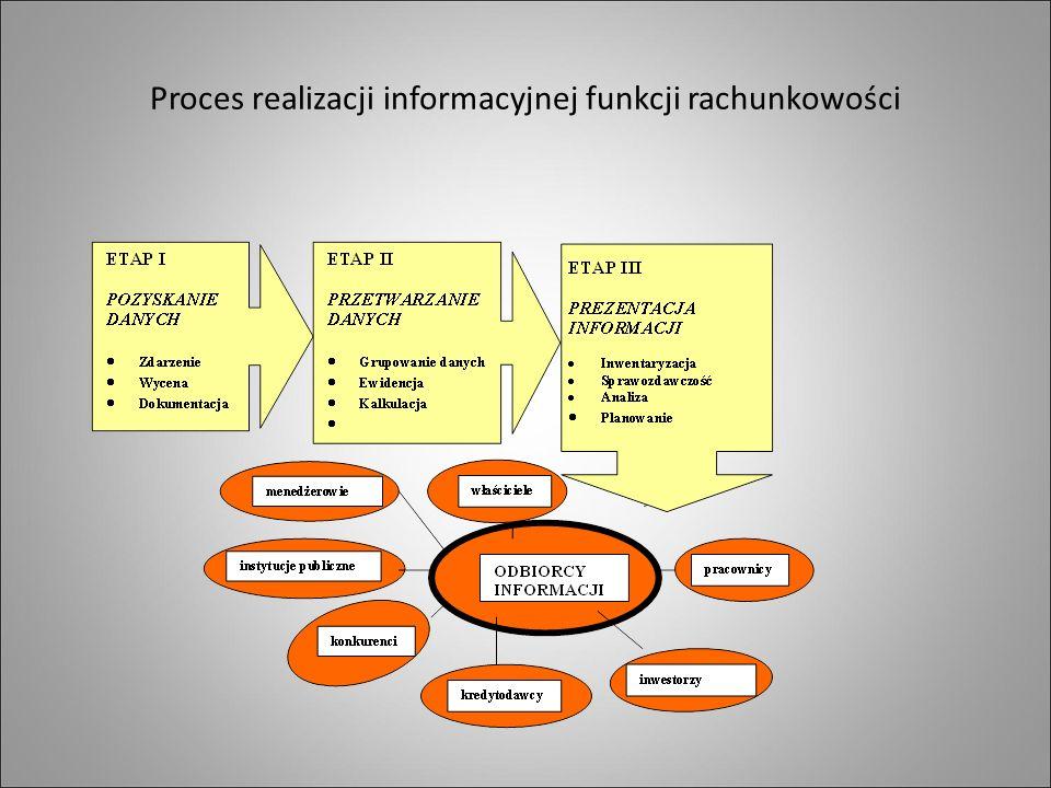 Proces realizacji informacyjnej funkcji rachunkowości