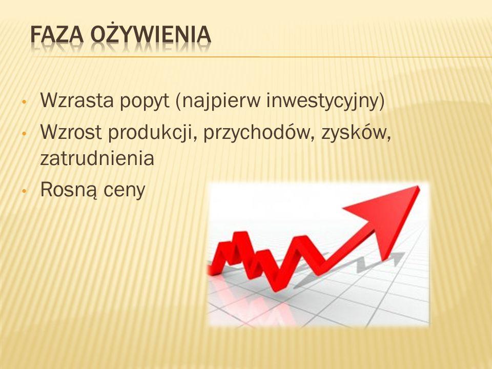 Wzrasta popyt (najpierw inwestycyjny) Wzrost produkcji, przychodów, zysków, zatrudnienia Rosną ceny