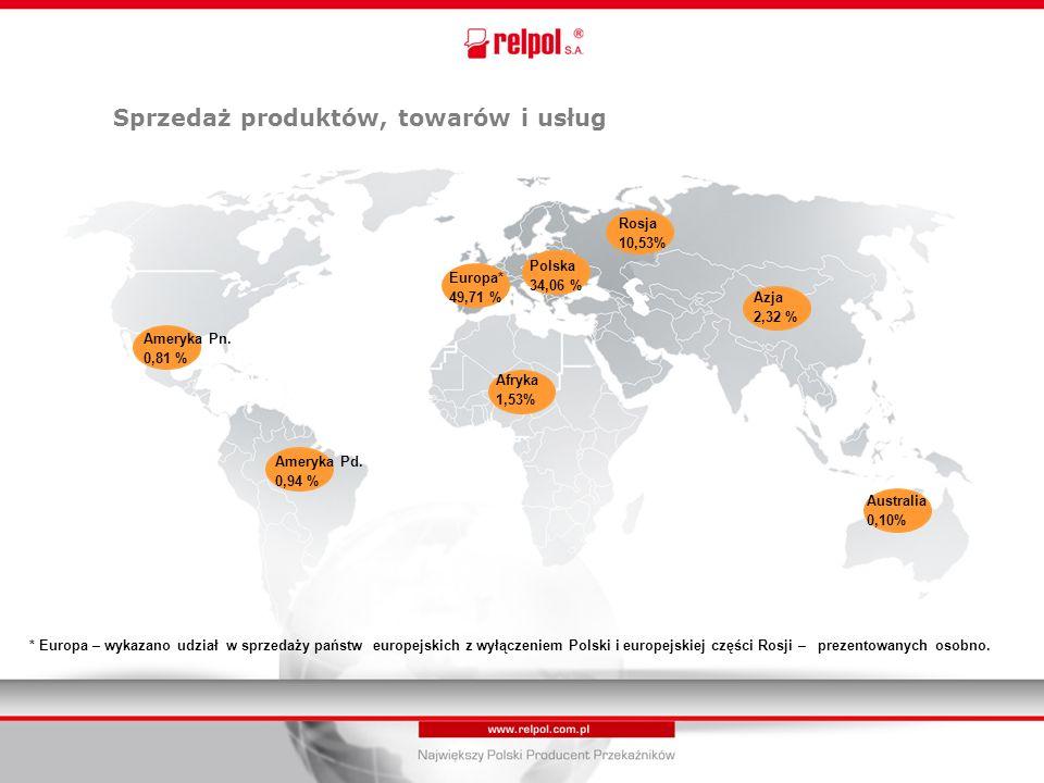 Sprzedaż produktów, towarów i usług Polska 34,06 % Europa* 49,71 % Ameryka Pd.