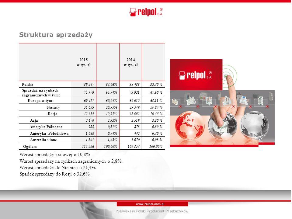 Wzrost sprzedaży krajowej o 10,8% Wzrost sprzedaży na rynkach zagranicznych o 2,8%.