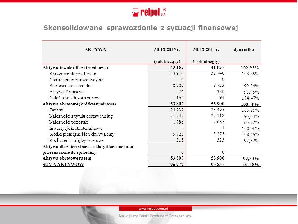 AKTYWA30.12.2015 r.30.12.2014 r.dynamika (rok bieżący)( rok ubiegły) Aktywa trwałe (długoterminowe) 43 165 41 937 102,93% Rzeczowe aktywa trwałe 33 916 32 740 103,59% Nieruchomości inwestycyjne 0 0 Wartości niematerialne 8 709 8 723 99,84% Aktywa finansowe 376 380 98,95% Należności długoterminowe 164 94 174,47% Aktywa obrotowe (krótkoterminowe) 53 807 53 900 108,49% Zapasy 24 737 23 495 105,29% Należności z tytułu dostaw i usług 21 242 22 118 96,04% Należności pozostałe 1 786 2 685 66,52% Inwestycje krótkoterminowe 4 4 100,00% Środki pieniężne i ich ekwiwalenty 5 723 5 275 108,49% Rozliczenia międzyokresowe 315 323 97,52% Aktywa długoterminowe sklasyfikowane jako przeznaczone do sprzedaży00 Aktywa obrotowe razem53 80753 90099,83% SUMA AKTYWÓW96 97295 837101,18% Skonsolidowane sprawozdanie z sytuacji finansowej
