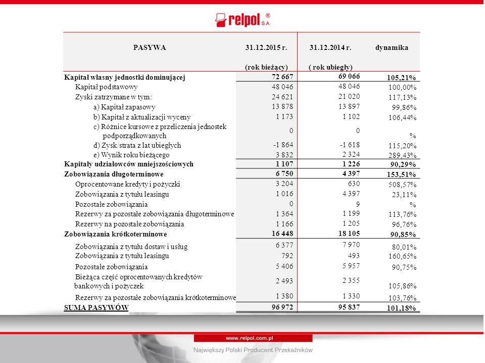 PASYWA31.12.2015 r.31.12.2014 r.dynamika (rok bieżący)( rok ubiegły) Kapitał własny jednostki dominującej 72 667 69 066 105,21% Kapitał podstawowy 48 046 100,00% Zyski zatrzymane w tym: 24 621 21 020 117,13% a) Kapitał zapasowy 13 878 13 897 99,86% b) Kapitał z aktualizacji wyceny 1 173 1 102 106,44% c) Różnice kursowe z przeliczenia jednostek podporządkowanych 0 0 % d) Zysk/strata z lat ubiegłych -1 864 -1 618 115,20% e) Wynik roku bieżącego 3 832 2 324 289,43% Kapitały udziałowców mniejszościowych1 1071 22690,29% Zobowiązania długoterminowe 6 750 4 397 153,51% Oprocentowane kredyty i pożyczki 3 204 630 508,57% Zobowiązania z tytułu leasingu 1 016 4 397 23,11% Pozostałe zobowiązania 0 9% Rezerwy za pozostałe zobowiązania długoterminowe 1 364 1 199 113,76% Rezerwy na pozostałe zobowiązania 1 166 1 205 96,76% Zobowiązania krótkoterminowe 16 448 18 105 90,85% Zobowiązania z tytułu dostaw i usług 6 377 7 970 80,01% Zobowiązania z tytułu leasingu 792 493 160,65% Pozostałe zobowiązania 5 406 5 957 90,75% Bieżąca część oprocentowanych kredytów bankowych i pożyczek 2 493 2 355 105,86% Rezerwy za pozostałe zobowiązania krótkoterminowe 1 380 1 330 103,76% SUMA PASYWÓW 96 972 95 837 101,18%
