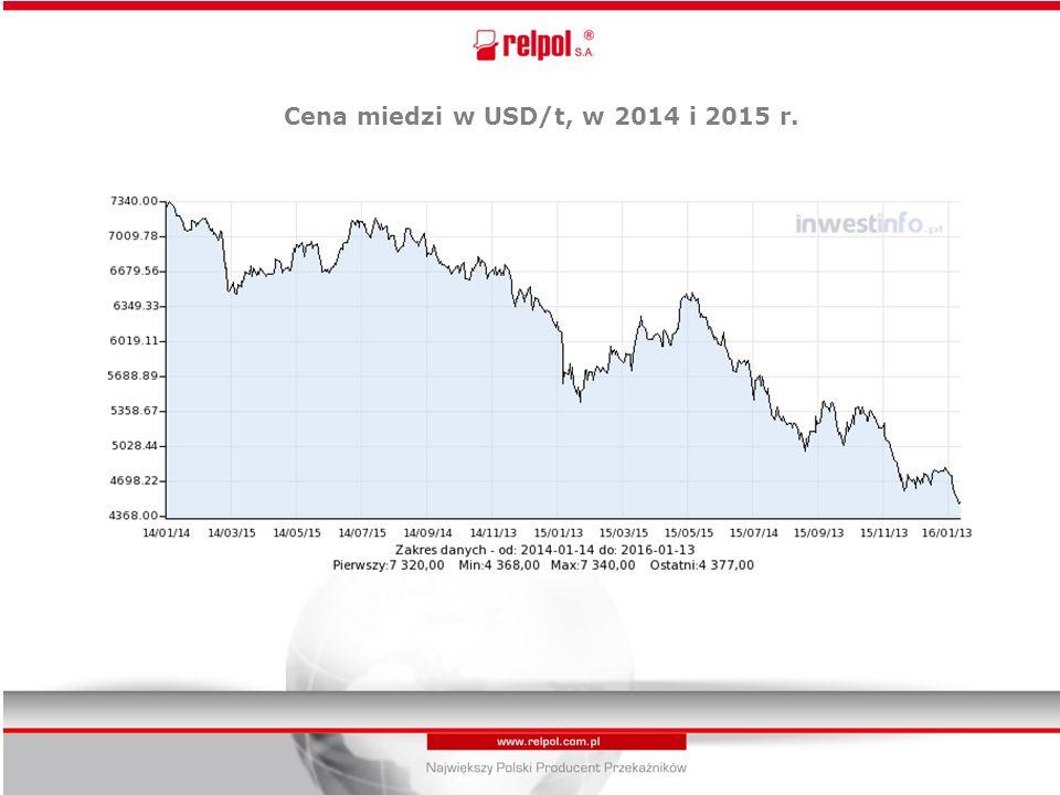 Cena miedzi w USD/t, w 2014 i 2015 r..