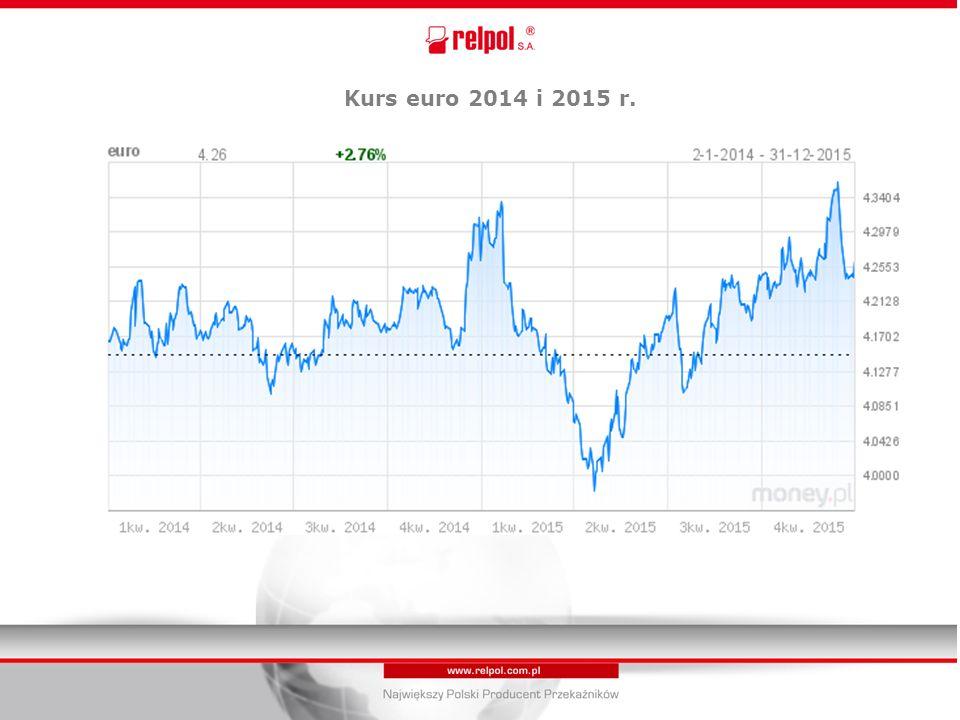 Kurs euro 2014 i 2015 r..