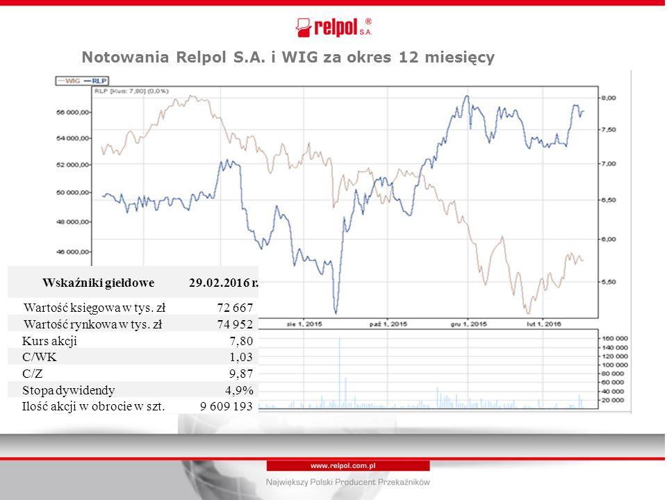 Notowania Relpol S.A. i WIG za okres 12 miesięcy Wskaźniki giełdowe 29.02.2016 r.