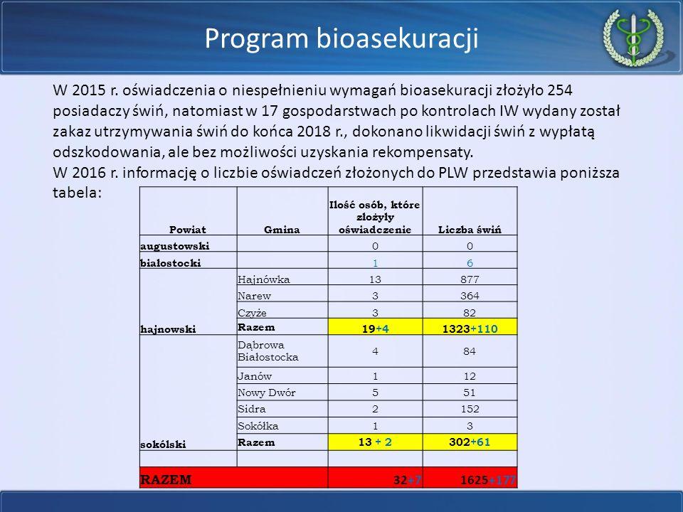 Program bioasekuracji W 2015 r.