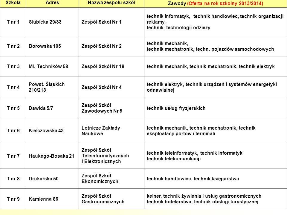 10 SzkołaAdresNazwa zespołu szkół Zawody (Oferta na rok szkolny 2013/2014) T nr 1Słubicka 29/33Zespół Szkół Nr 1 technik informatyk, technik handlowiec, technik organizacji reklamy, technik technologii odzieży T nr 2Borowska 105Zespół Szkół Nr 2 technik mechanik, technik mechatronik, techn.