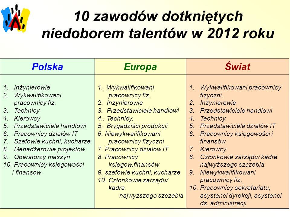 10 zawodów dotkniętych niedoborem talentów w 2012 roku PolskaEuropaŚwiat 1.Inżynierowie 2.Wykwalifikowani pracownicy fiz.
