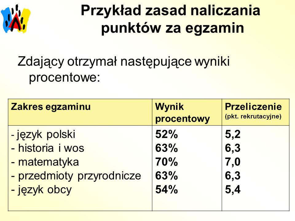 Przykład zasad naliczania punktów za egzamin Zdający otrzymał następujące wyniki procentowe: Zakres egzaminuWynik procentowy Przeliczenie (pkt.