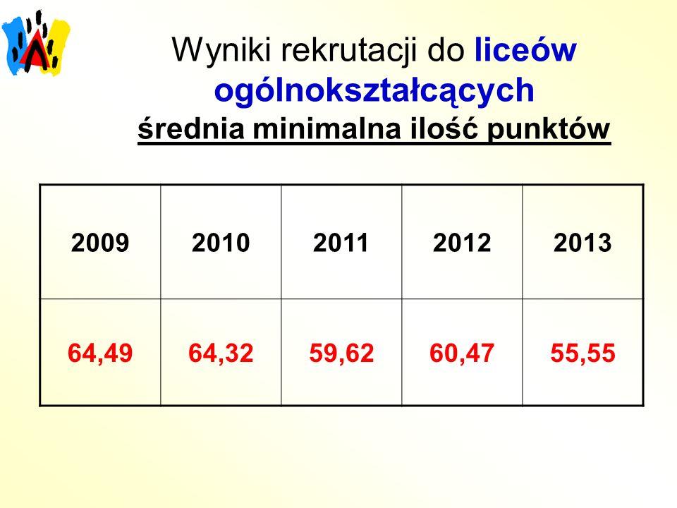 Wyniki rekrutacji do liceów ogólnokształcących średnia minimalna ilość punktów 20092010201120122013 64,4964,3259,6260,4755,55