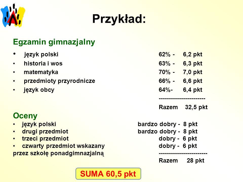 Przykład: Egzamin gimnazjalny język polski 62% - 6,2 pkt historia i wos 63% - 6,3 pkt matematyka 70% - 7,0 pkt przedmioty przyrodnicze 66% - 6,6 pkt język obcy 64%- 6,4 pkt ----------------------- Razem 32,5 pkt Oceny język polski bardzo dobry - 8 pkt drugi przedmiot bardzo dobry - 8 pkt trzeci przedmiotdobry - 6 pkt czwarty przedmiot wskazany dobry - 6 pkt przez szkołę ponadgimnazjalną------------------------ Razem 28 pkt SUMA 60,5 pkt
