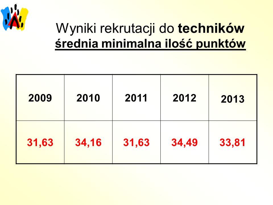 Wyniki rekrutacji do techników średnia minimalna ilość punktów 2009201020112012 2013 31,6334,1631,6334,4933,81