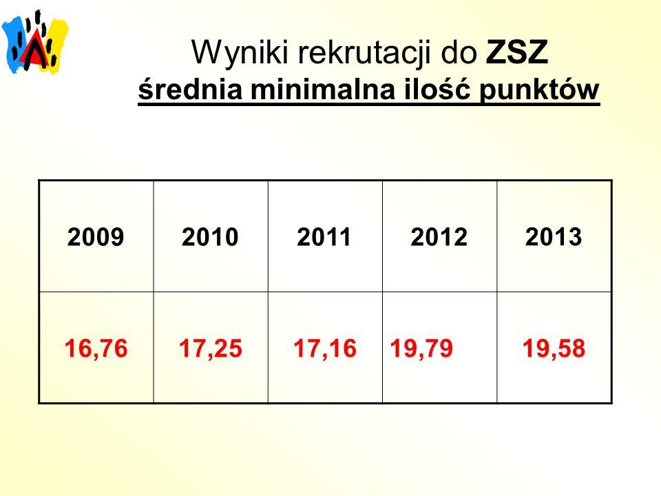 Wyniki rekrutacji do ZSZ średnia minimalna ilość punktów 2009201020112012 2013 16,7617,2517,1619,7919,58