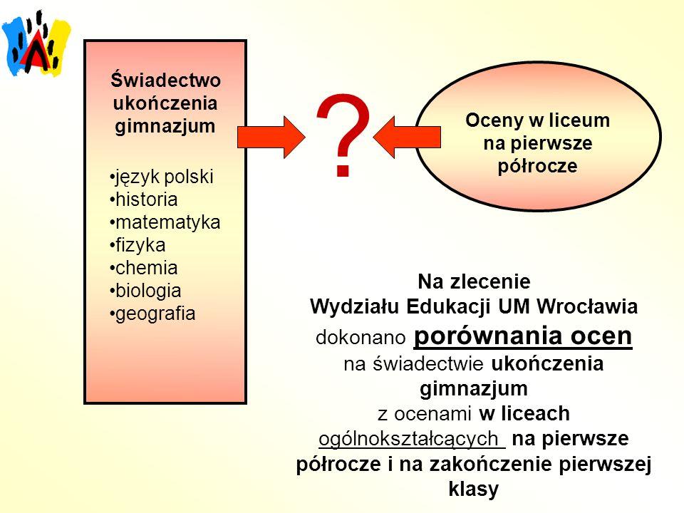 Świadectwo ukończenia gimnazjum język polski historia matematyka fizyka chemia biologia geografia Oceny w liceum na pierwsze półrocze .