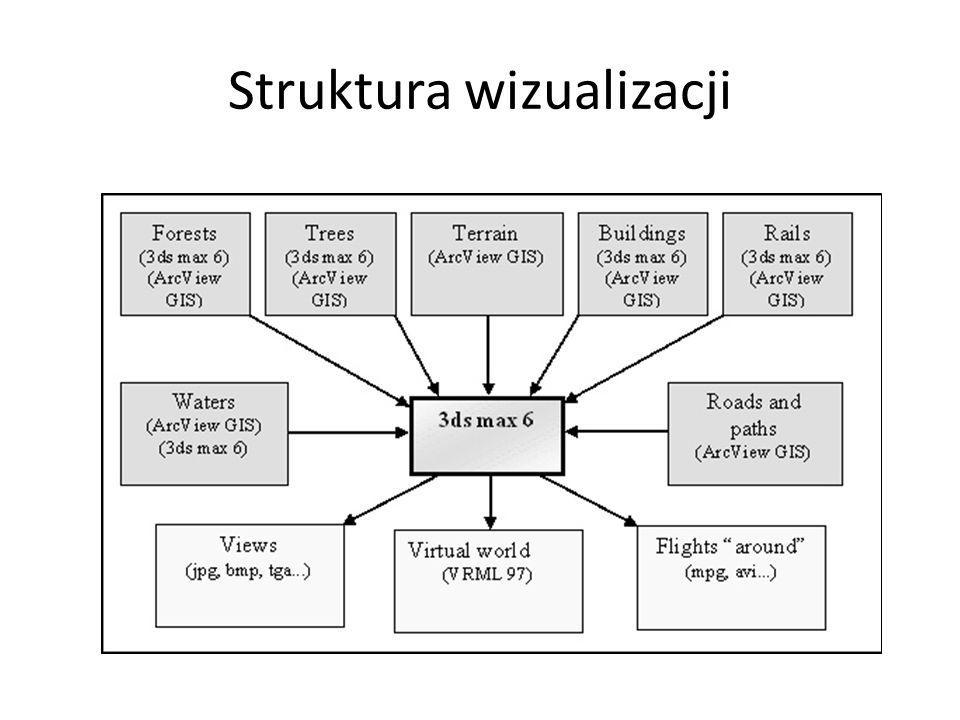 Struktura wizualizacji