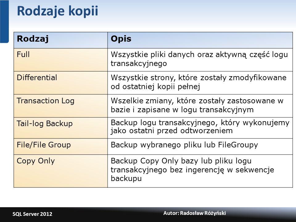 SQL Server 2012 Autor: Radosław Różyński Rodzaje kopii RodzajOpis FullWszystkie pliki danych oraz aktywną część logu transakcyjnego DifferentialWszystkie strony, które zostały zmodyfikowane od ostatniej kopii pełnej Transaction LogWszelkie zmiany, które zostały zastosowane w bazie i zapisane w logu transakcyjnym Tail-log Backup Backup logu transakcyjnego, który wykonujemy jako ostatni przed odtworzeniem File/File GroupBackup wybranego pliku lub FileGroupy Copy OnlyBackup Copy Only bazy lub pliku logu transakcyjnego bez ingerencję w sekwencje backupu