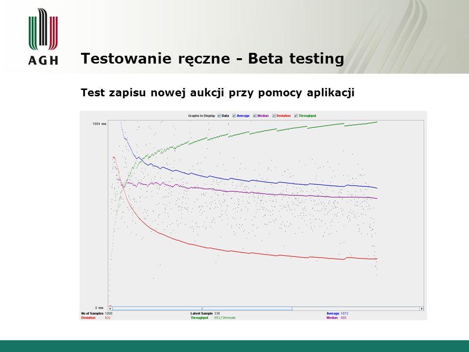 Testowanie ręczne - Beta testing Test zapisu nowej aukcji przy pomocy aplikacji