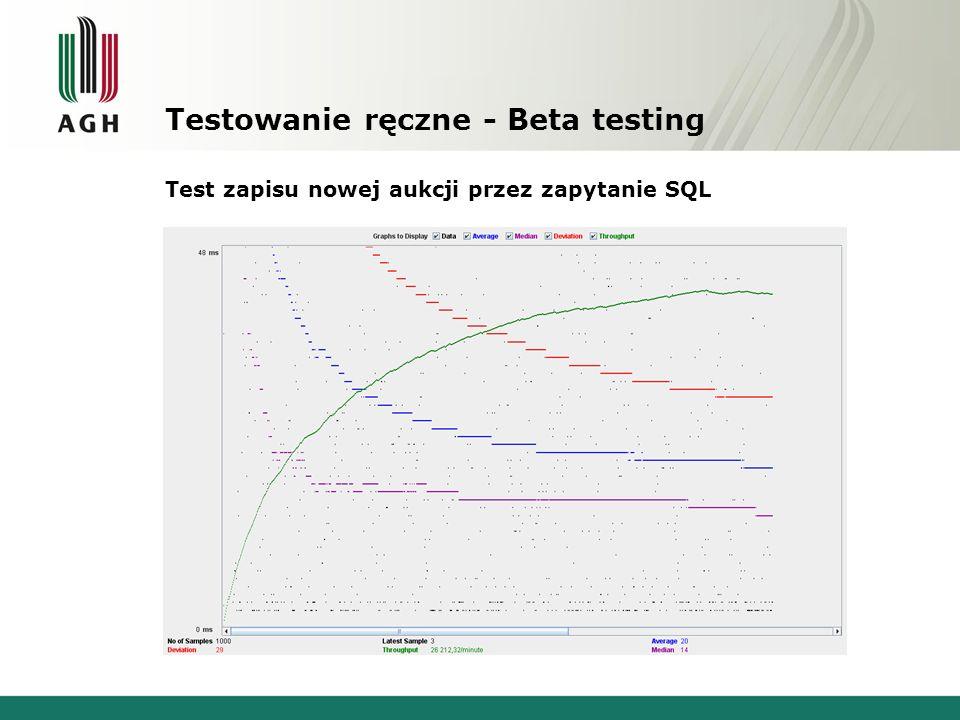 Testowanie ręczne - Beta testing Test zapisu nowej aukcji przez zapytanie SQL