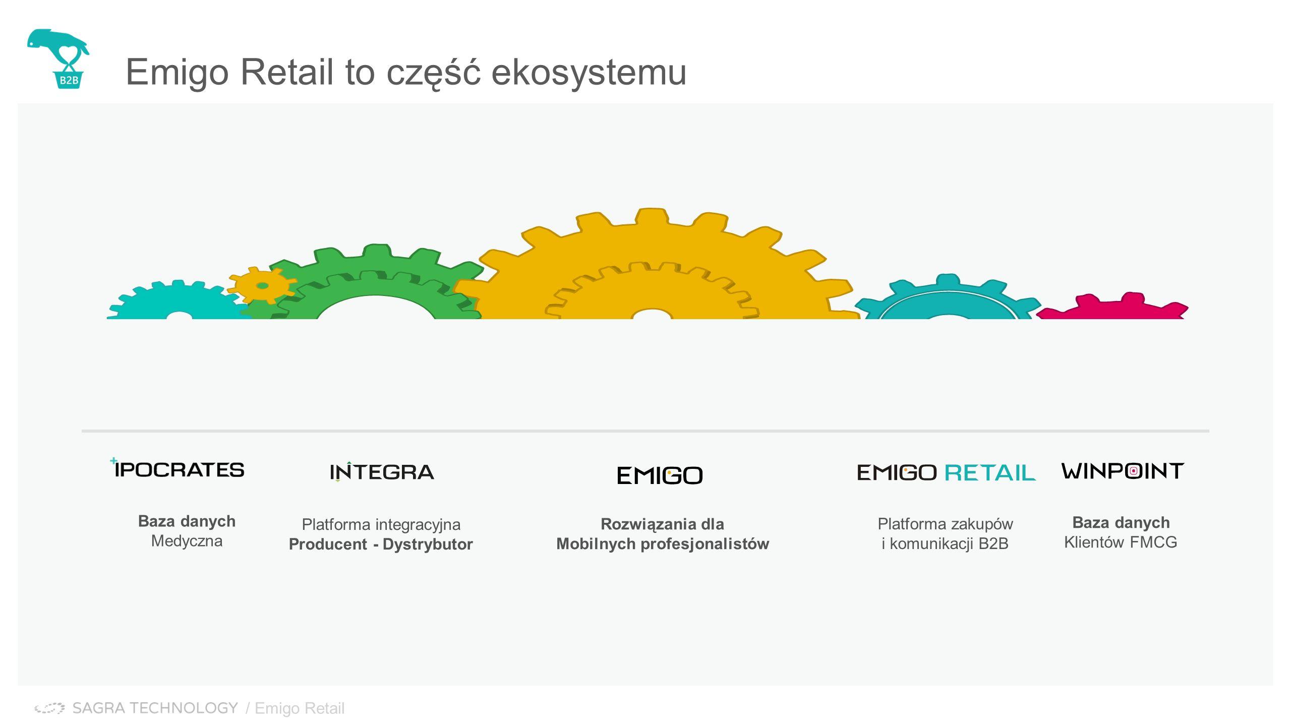 Platforma integracyjna Producent - Dystrybutor Rozwiązania dla Mobilnych profesjonalistów Baza danych Medyczna Baza danych Klientów FMCG Emigo Retail to część ekosystemu Platforma zakupów i komunikacji B2B / Emigo Retail