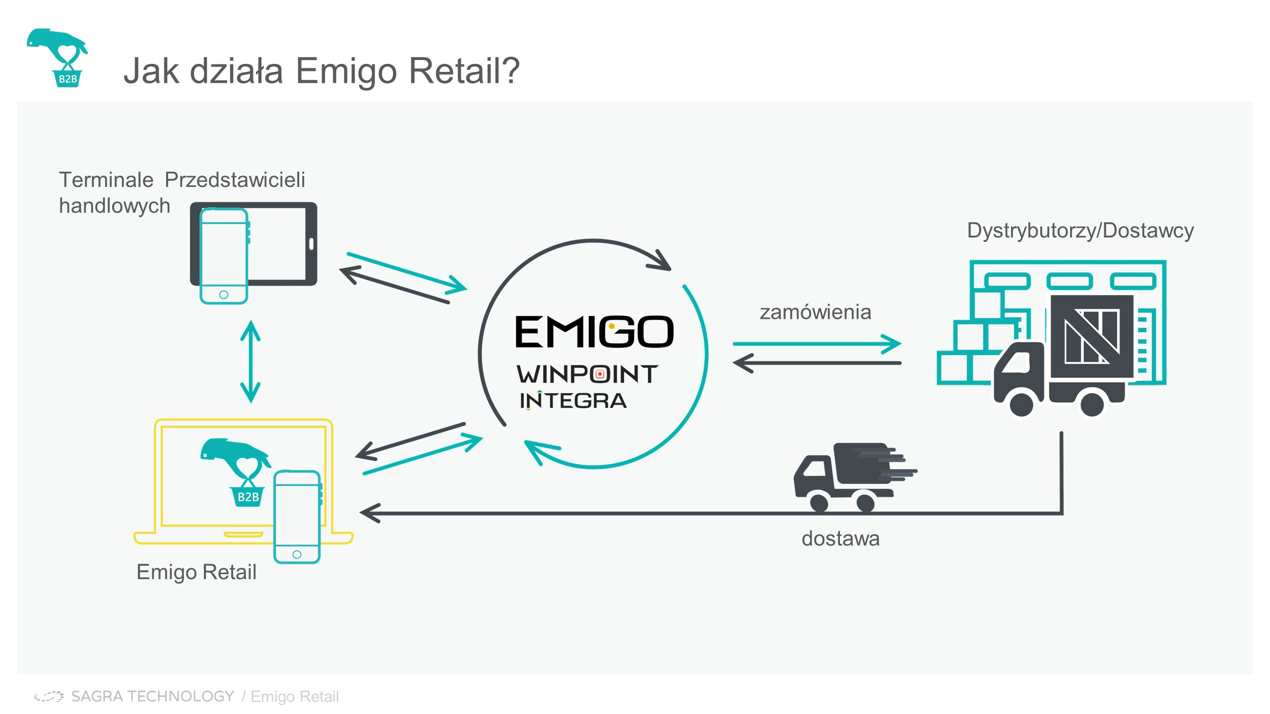 Jak działa Emigo Retail.