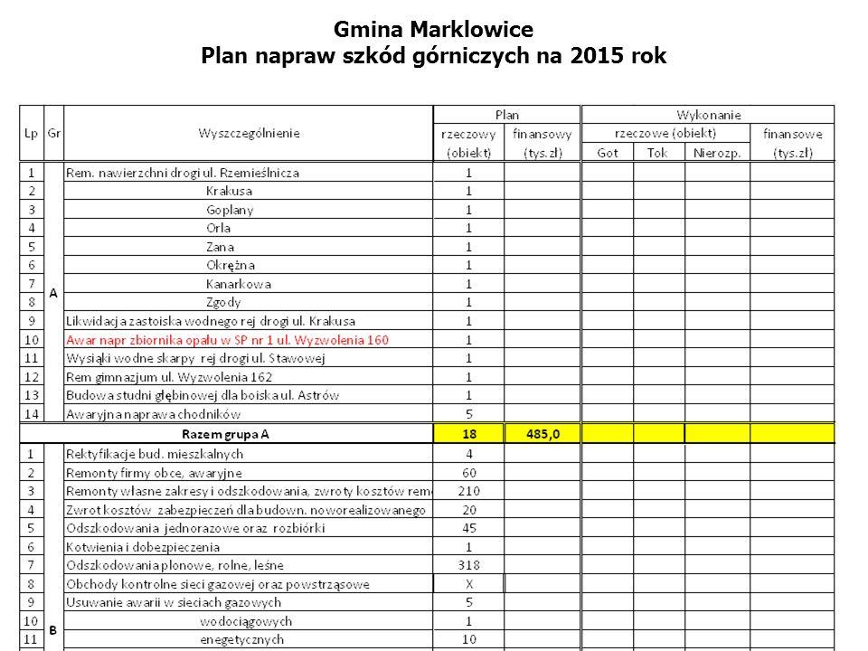 Gmina Marklowice Plan napraw szkód górniczych na 2015 rok