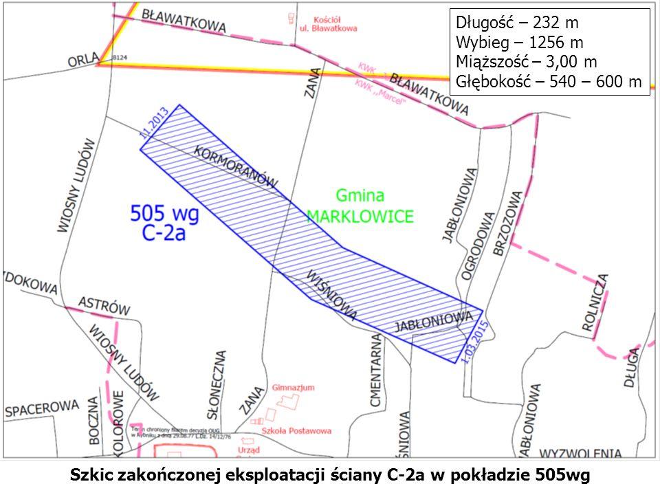 Szkic zakończonej eksploatacji ściany C-2a w pokładzie 505wg Długość – 232 m Wybieg – 1256 m Miąższość – 3,00 m Głębokość – 540 – 600 m