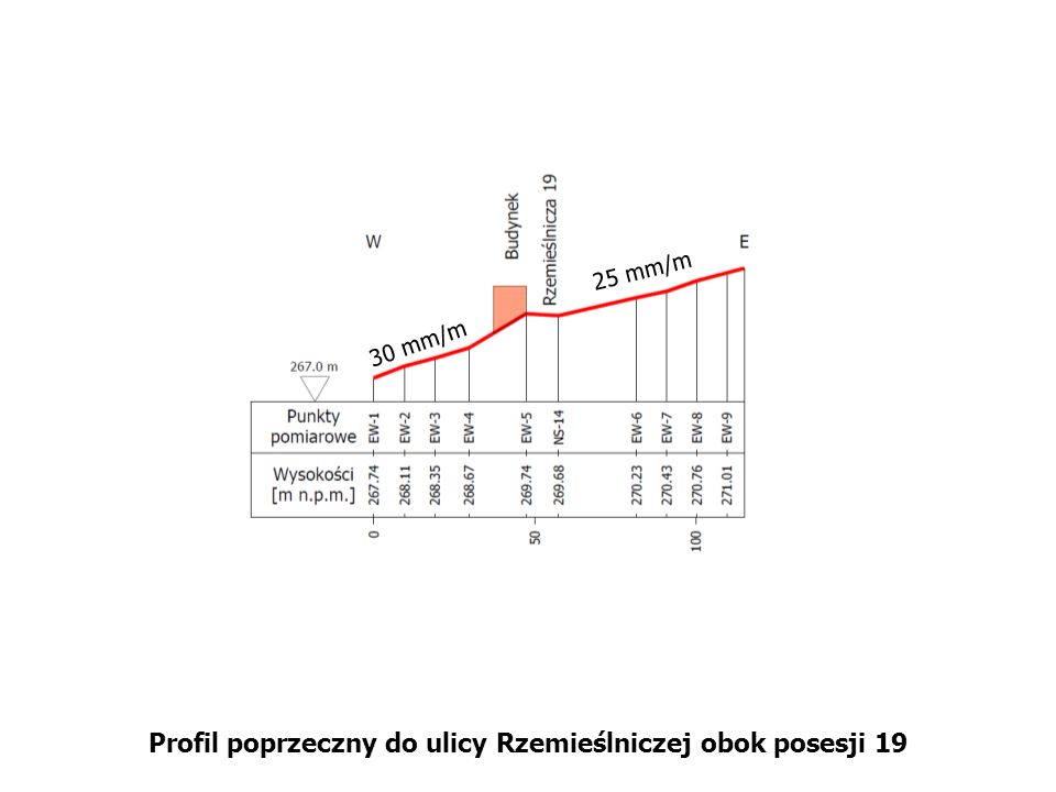 Profil poprzeczny do ulicy Rzemieślniczej obok posesji 19 25 mm/m 30 mm/m