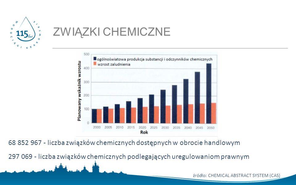 68 852 967 - liczba związków chemicznych dostępnych w obrocie handlowym 297 069 - liczba związków chemicznych podlegających uregulowaniom prawnym źródło: CHEMICAL ABSTRACT SYSTEM (CAS) ZWIĄZKI CHEMICZNE