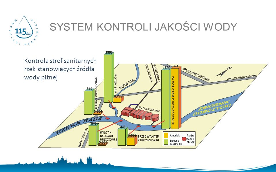 SYSTEM KONTROLI JAKOŚCI WODY Kontrola stref sanitarnych rzek stanowiących źródła wody pitnej