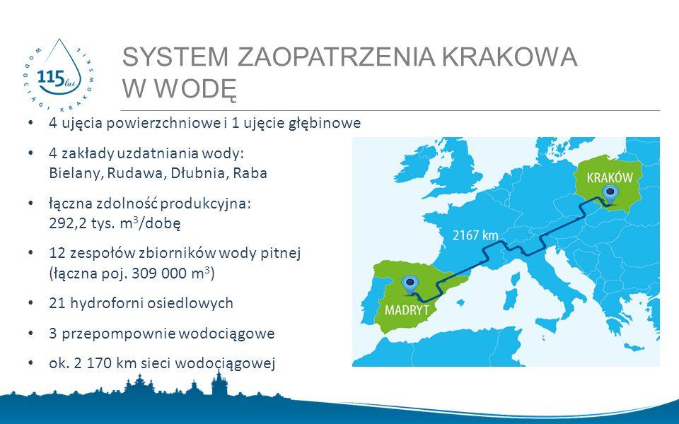 Zawartość THM-ów w sieci wodociągowej Krakowa woda z ClO 2 woda z Cl 2 s t ę ż e n i e T H M - ó w [ g / l ]   MONITORING JAKOŚCI WODY W SIECI WODOCIĄGOWEJ