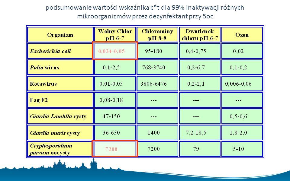 podsumowanie wartości wskaźnika c*t dla 99% inaktywacji różnych mikroorganizmów przez dezynfektant przy 5oc