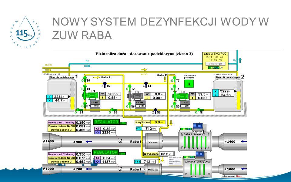 NOWY SYSTEM DEZYNFEKCJI WODY W ZUW RABA