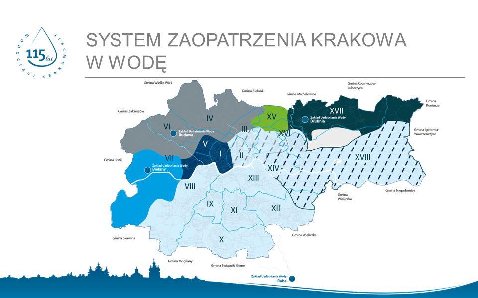 Dodatkowo na podstawie umów cywilno- prawnych sprzedaje wodę do 11 gmin ( Dobczyce, Igołomia-Wawrzeńczyce, Liszki, Mogilany, Myślenice, Siepraw, Skawina, Świątniki Górne, Wieliczka, Zabierzów i Zielonki )